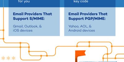 How Email Encryption Works [Infographic]