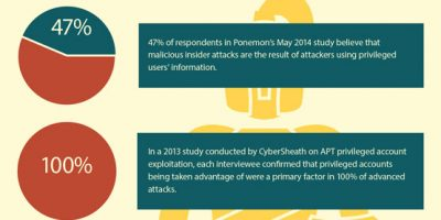 How to Reduce IT Admin Risks & Costs with Privileged Access Management [Infographic]