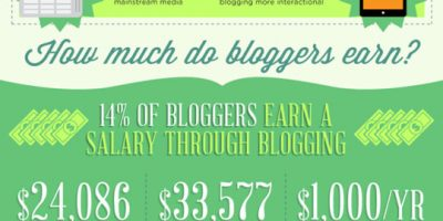 How Top Blogs Earn Money [Infographic]