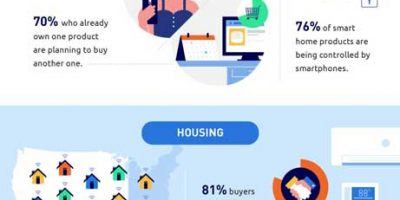 40+ Stats & Facts On Smart Homes