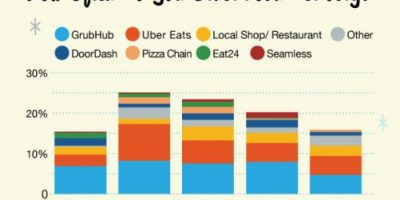 Interesting Food Delivery Stats [Infographic]