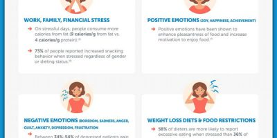 Weight Loss & Emotional Eating [Infographic]