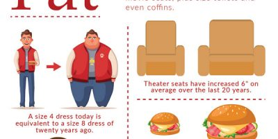 Facts About Obesity In the United States