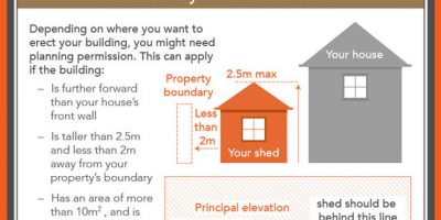 Do You Need Planning Permission for Your Garden Building [Infographic]