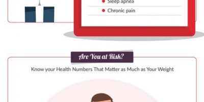 Obesity & Heart Health [Infographic]