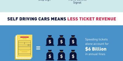 Self Driving Cars & Traffic Law Enforcement [Infographic]