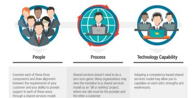 Implementing a Shared Services Model [Infographic]