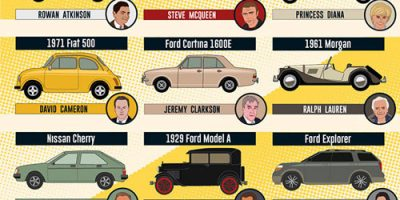 The First Car of 35 Famous People [Infographic]