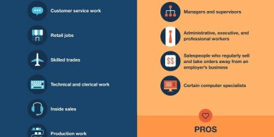 Hourly vs. Salary: Pros & Cons [Infographic]