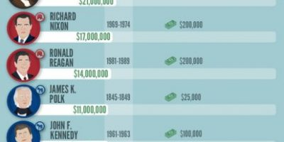 The Wealth of U.S. Presidents [Infographic]