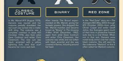 The Evolution of Captain Marvel [Infographic]
