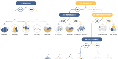 How to Choose the Right Chart Type [Infographic]