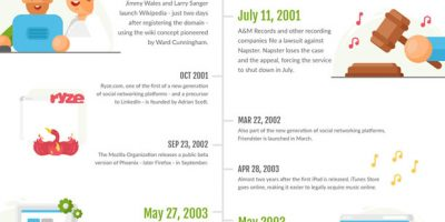 30 Years of the World Wide Web [Infographic]