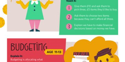 6 Money Concepts to Teach Your Kids [Infographic]