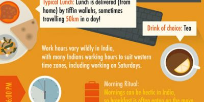 Workplace & Office Rituals from Around the World