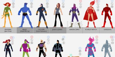 A Timeline of 101 Marvel Characters