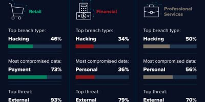 Hacker Motives Infographic: Trends & Prevention Tips
