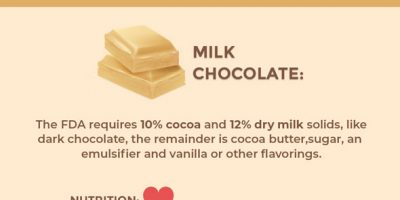 Dark, Milk or White: Is Chocolate Healthy?