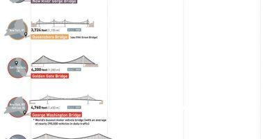 How U.S. Bridges Stack Up [Infographic]