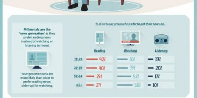 The Reading Habits of Millennials [Infographic]