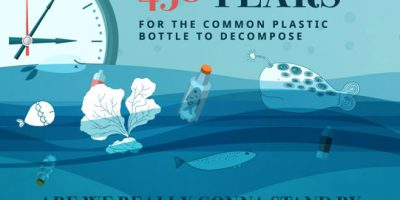 Effects of Bottled Water On the Environment