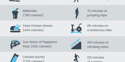 How Much Exercise To Burn Cheeseburger, Doughnut Calories? [Infographic]