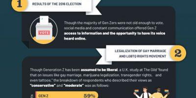 Gen Z & Its Role in Public Service