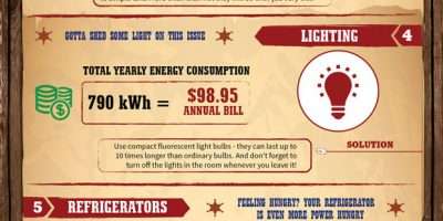 7 Energy Hungry Devices In Your Home