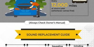 Common DIY Car Repairs Infographic