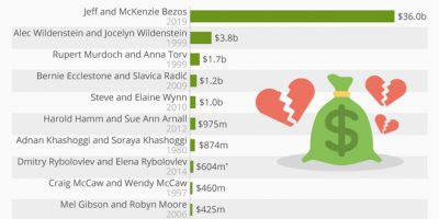 Most Expensive Divorces in History [Chart]
