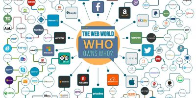 The Web World: Which Companies Rule It