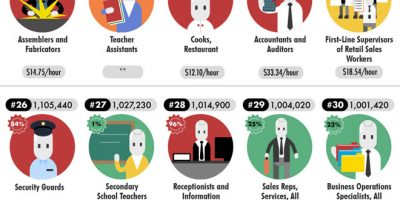 Could Automation Take Your Job? {Infographic}