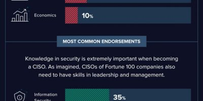 What It Takes to Become a Fortune 100 CISO