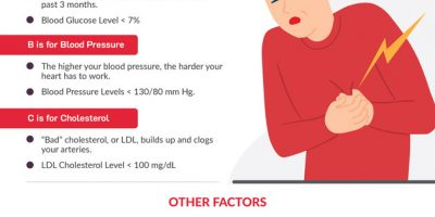 Infographic: How Diabetes Affects Your Heart?