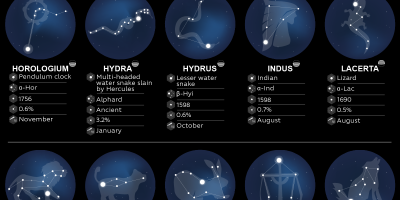88 Constellations & Their Brightest Stars