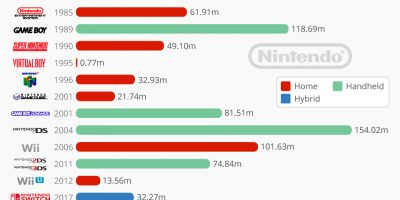 Nintendo's Greatest Hits & Misses
