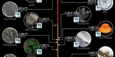 Melting Points of 80 Elements & Alloys