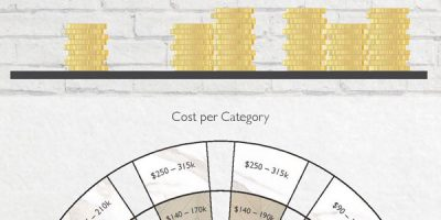 The Cost of Building a Restaurant [Infographic]