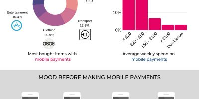 The Rise of Mobile Shopping [Infographic]