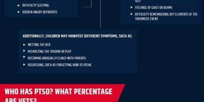 Understanding PTSD [Infographic]