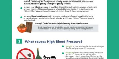 All About Blood Pressure [Infographic]