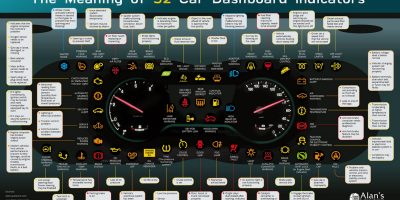 Meaning of 52 Car Dashboard Indicators