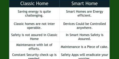 How To: Turn Your Home Into Smart Home [2019]