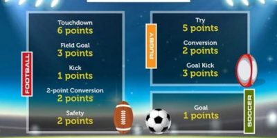 Football, Rugby and Soccer Comparison