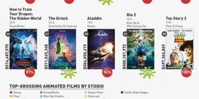 50 Highest-Grossing Animated Films of All Time Analyzed