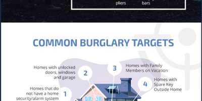 Burglary Stats & Facts [Infographic]