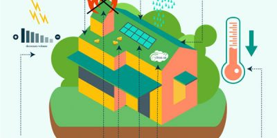Benefits of Green Roofs [Infographic]