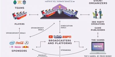 The eSports Boom Infographic