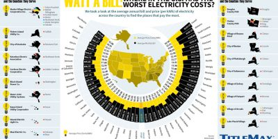 Where in the US Has the Worst Electricity Bills?