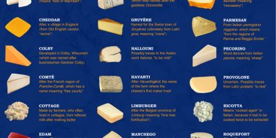 Etymology of Popular Cheese Names